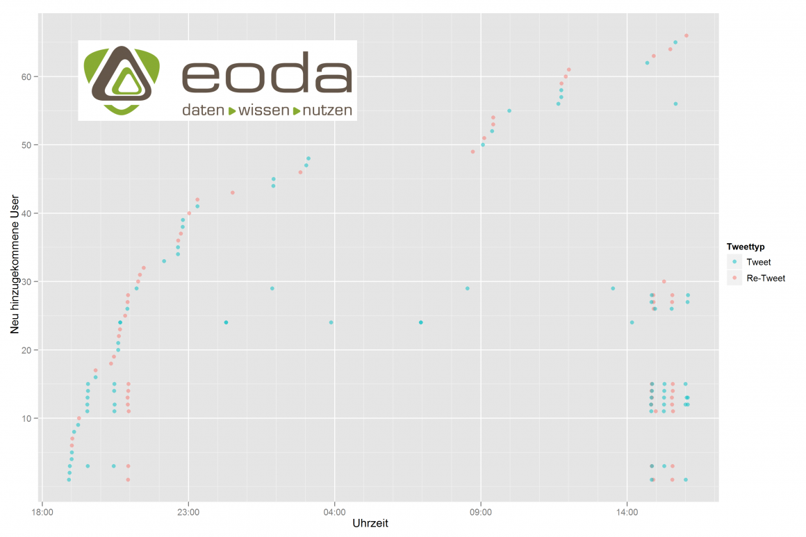 Anatomie eines Diskurs zu BigData und Cloud via Twitter