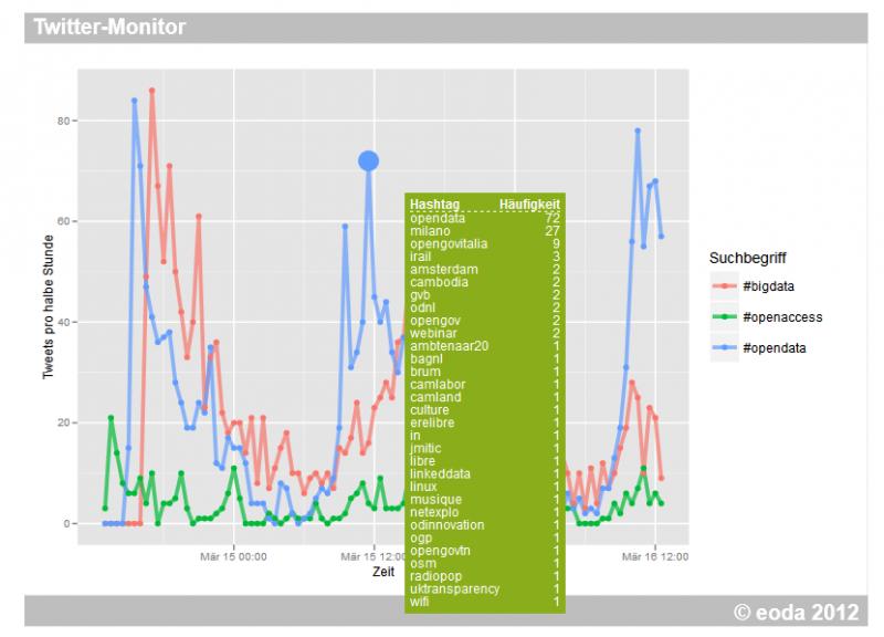Twitter Monitor als Web Applikation mit R