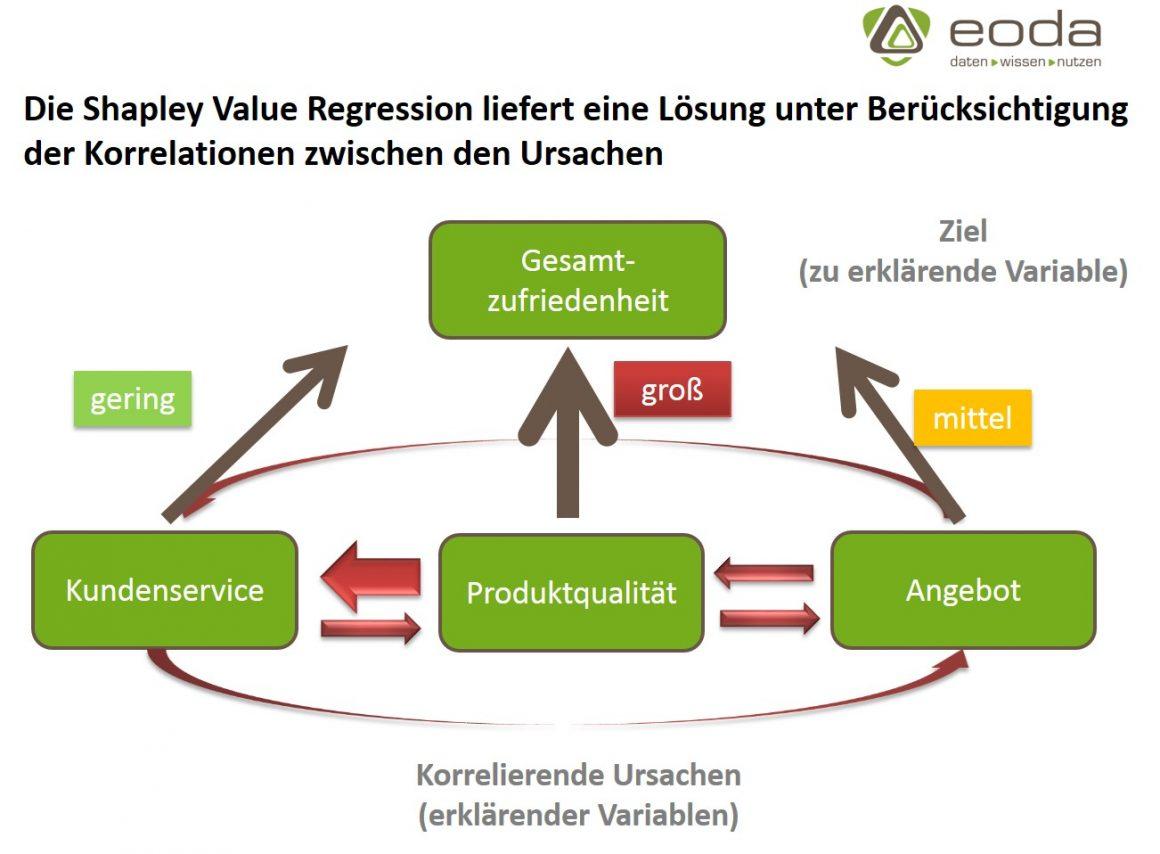 Die Shapley Value Regression in der Kundenzufriedenheitsanalyse