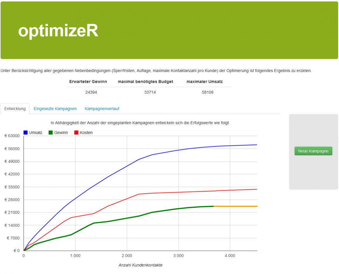 Ergebnisse der Kampagnenoptimierung mit optimizeR