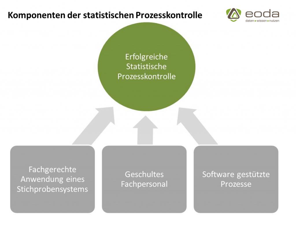 Drei Komponenten als Grundlage für erfolgreiche statistische Prozesskontrolle