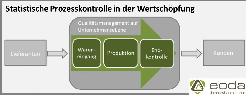 Statistische Prozesskontrolle als Aufgabe über den gesamten Wertschöpfungsprozess hinweg.