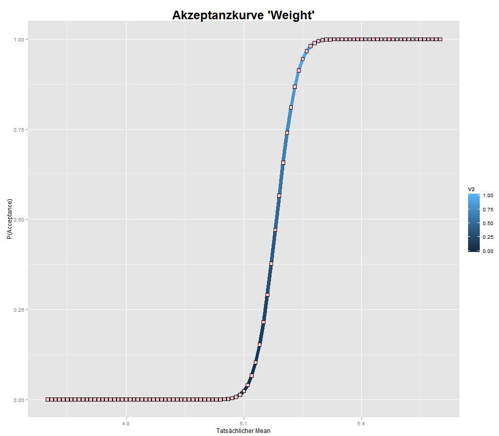 R-Grafik: Wahrscheinlichkeitskurve für Stichprobenannahme bei Produktionsgewicht