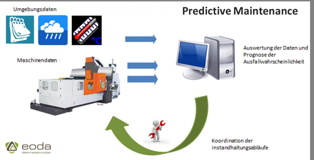 Schematische Darstellung der Funktionsweise von Predictive Maintenance