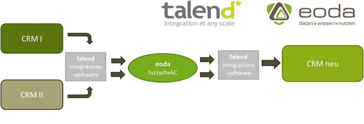 Workflow einer CRM Konsolidierung mit Integrationslösungen von Talend und der Duplikaterkennung fuzzychekC von eoda