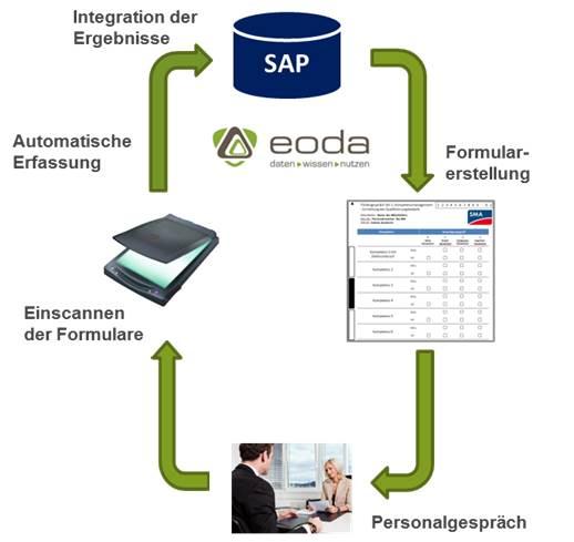 Schematische Darstellung des Workflows