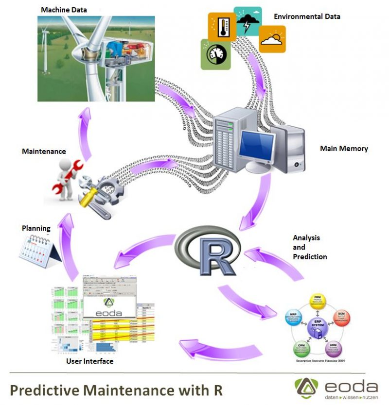Predictive Maintenance Process with R