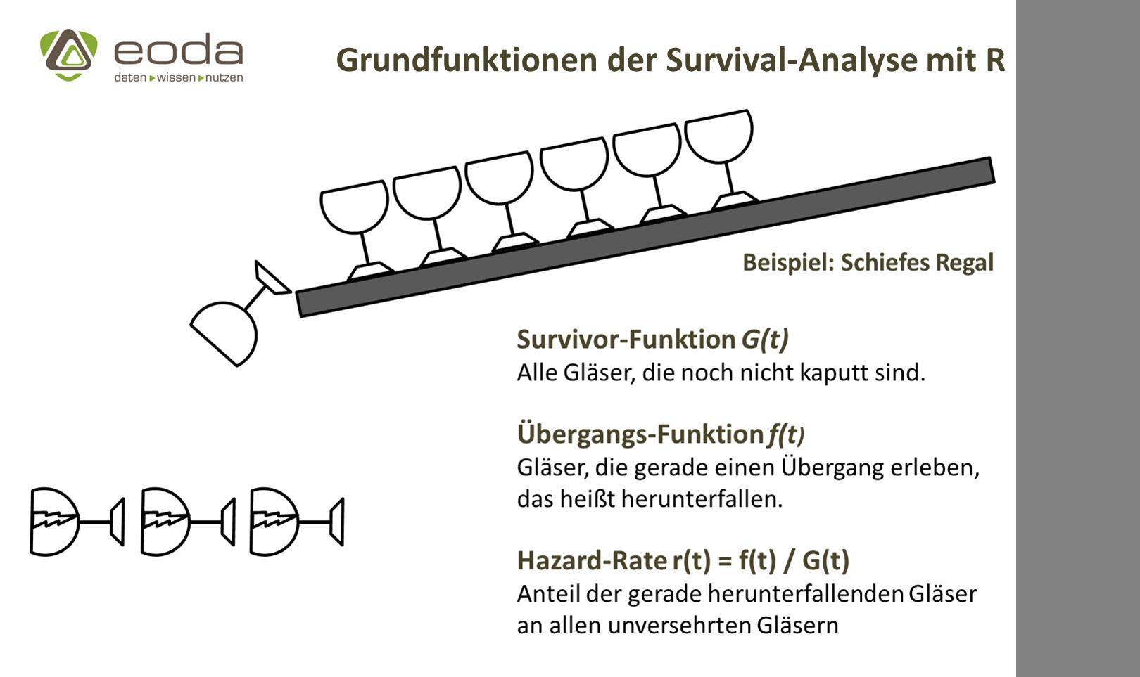 Survivor-Funktion und Hazard-Rate als Grundfunktionen der Survival-Analyse mit R