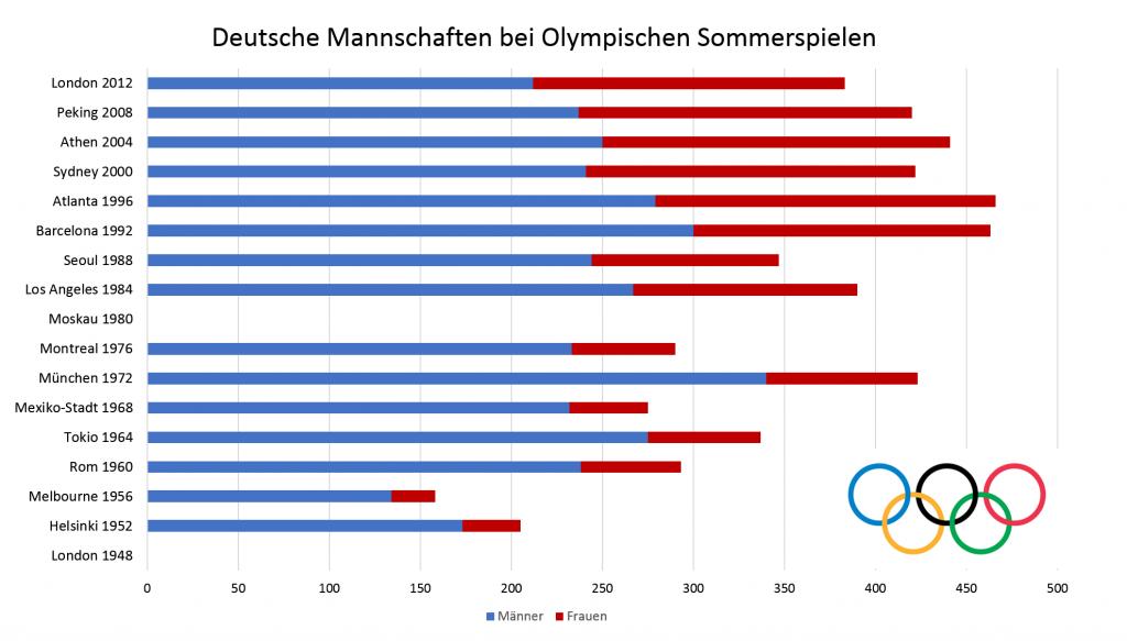 Größe und Geschlechtsverteilung der deutschen Olympia Mannschaften seit 1948
