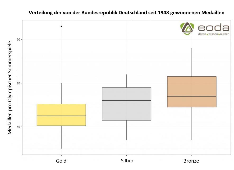 Boxplot mit den von der Bundesrepublik Deutschland seit 1948 gewonnenen Medaillen