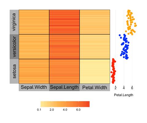 Mit dem R-Paket superheat erstellte Heatmap