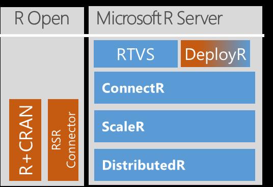 Abgrenzung von R Open zum Microsoft R Server (Quelle Microsoft)