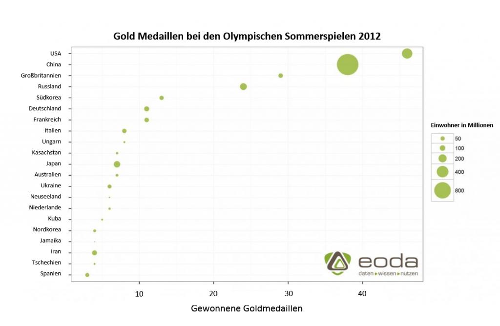 Dot Plot mit den Gold Medaillen der Olympischen Spiele 2012 in Relation zur Einwohnerzahl der Länder