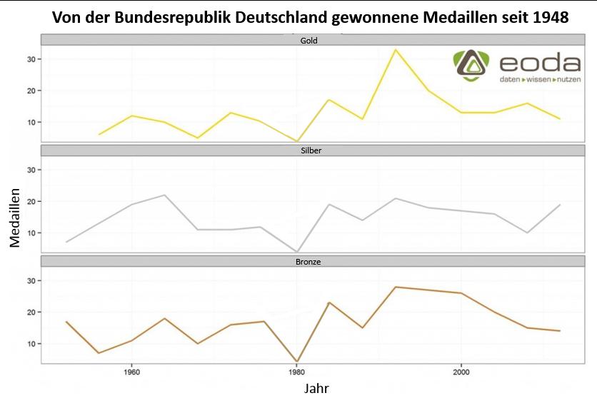 Von der Bundesrepublik Deutschland gewonnene Medaillen seit 1948