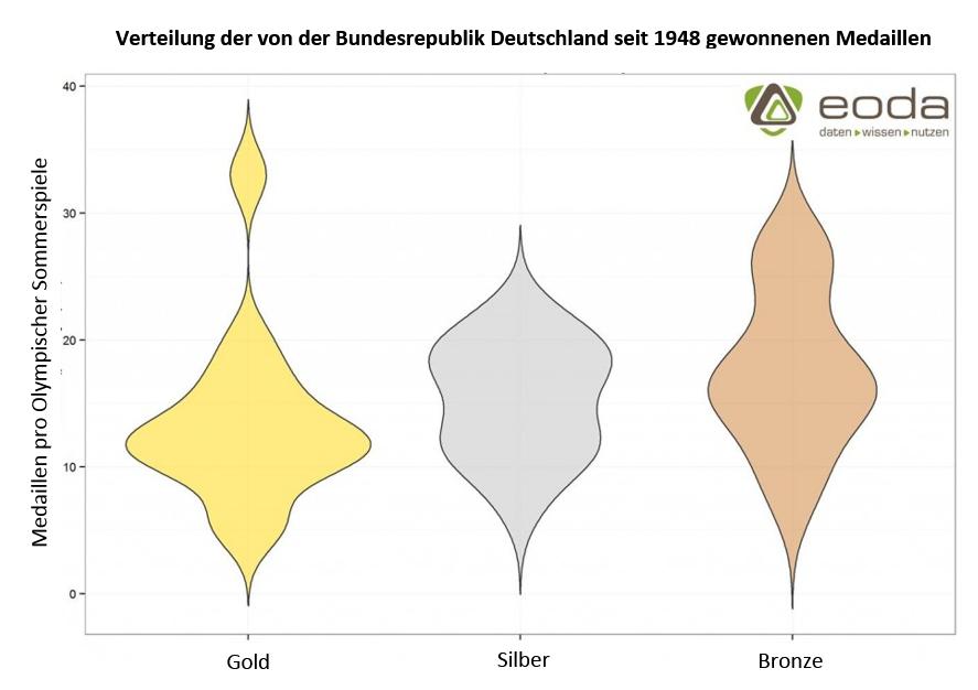 Violine Plot mit der Verteilung der von der Bundesrepublik Deutschland seit 1948 gewonnenen Medaillen