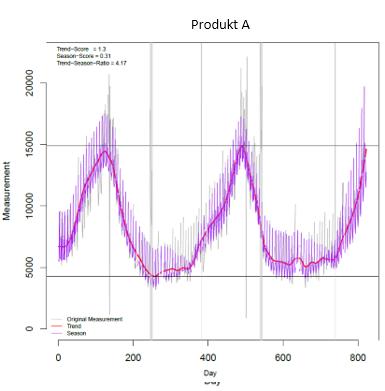 Visualisierung der tatsächlichen Abverkäufe und der Saisonalitätseffekte
