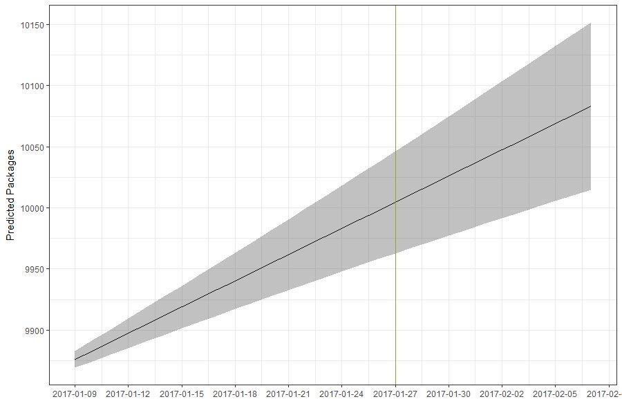Visualisierung des Wachstums der Anzahl an R-Paketen