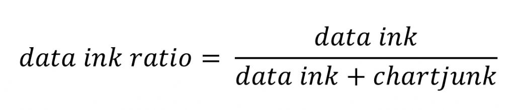 data ink ratio als zentrales Konzept für statistische Visualisierungen