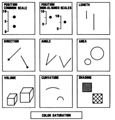 Beispiel wie unterschiedliche Darstellungsformen, die Informationsverarbeitung beeinflussen können.