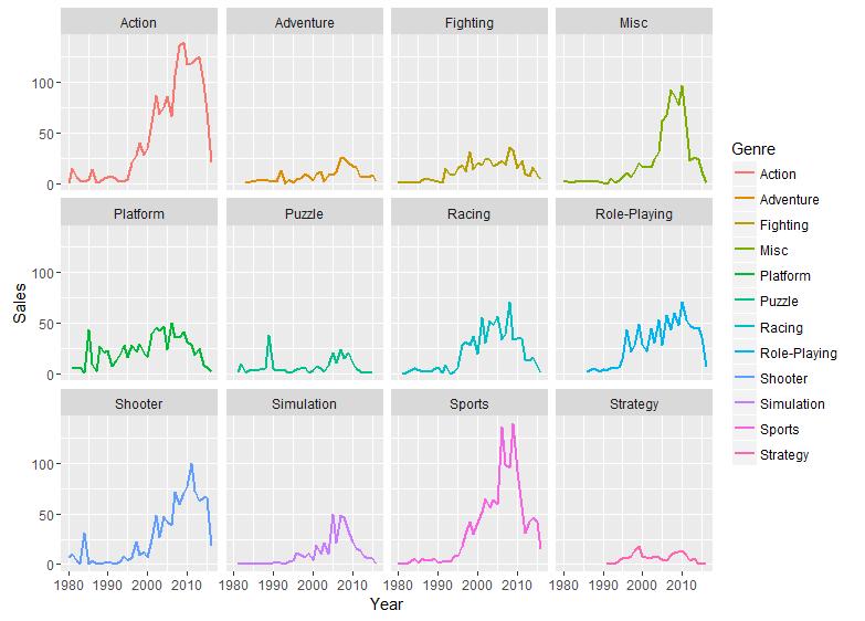 Facetten: Beispiel für die Aufteilung einer Grafik in mehrere Teilgrafiken