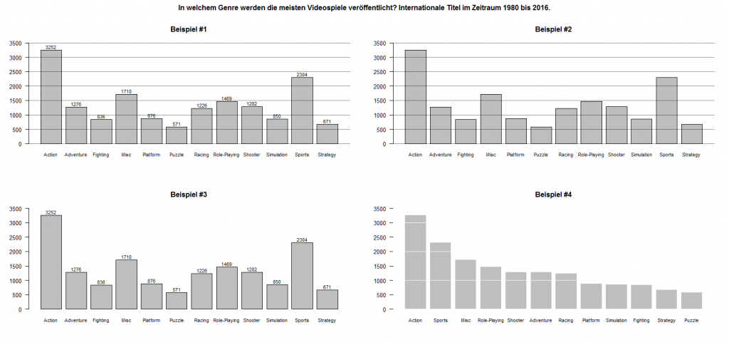 Beispiel für Chartchunk: Visualisierungselemente, die dem Empfänger keinen Mehrwert bringen