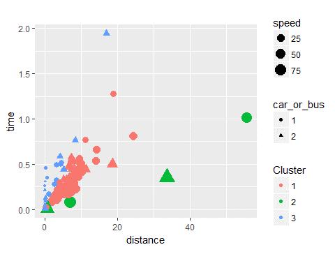 Darstellung der Cluster mit ggplot.