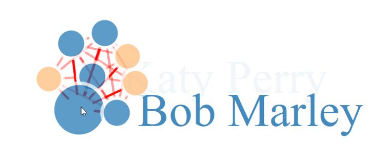 Über ein Weihnachtslied verbunden: Die Korrelation zwischen Bob Marley und Katy Perry.