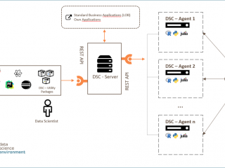 The eoda | data science environment provides a framework for creating and managing different containers with several setups for various applications.
