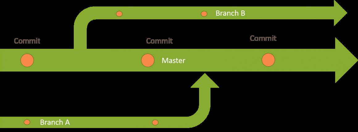 Beispiel eines Branchingmodells zur Code-Versionierung