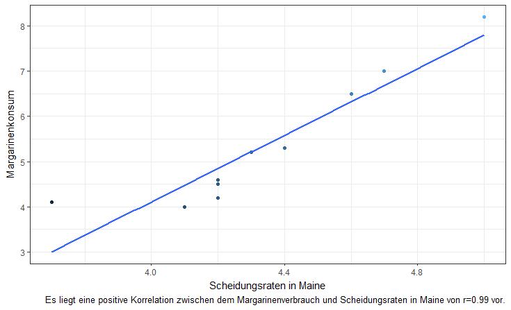 Korrelation MArgarine und Scheidungsrate in Maine, USA