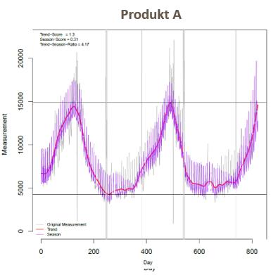 abverkäufe umsatzsteigerung durch data science