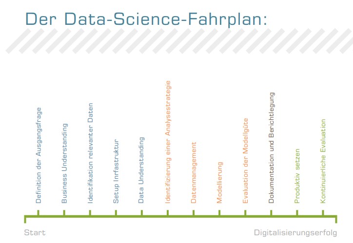 data-science-fahrplan