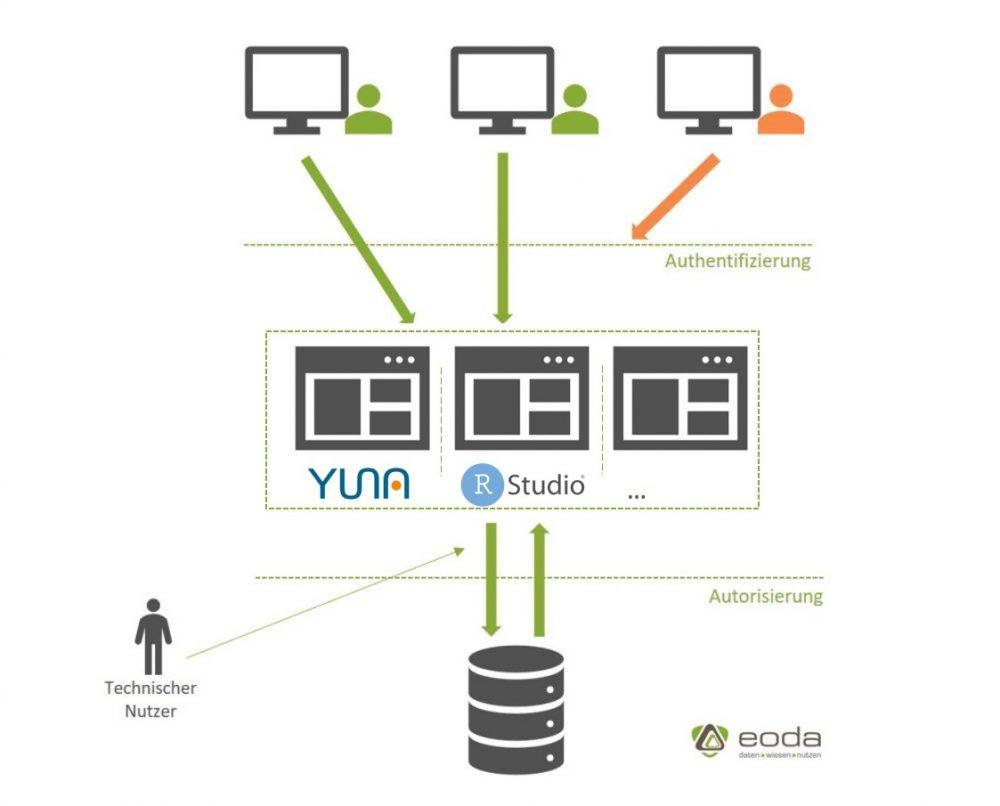 Funktionsweise Authentifizierung und Autorisierung