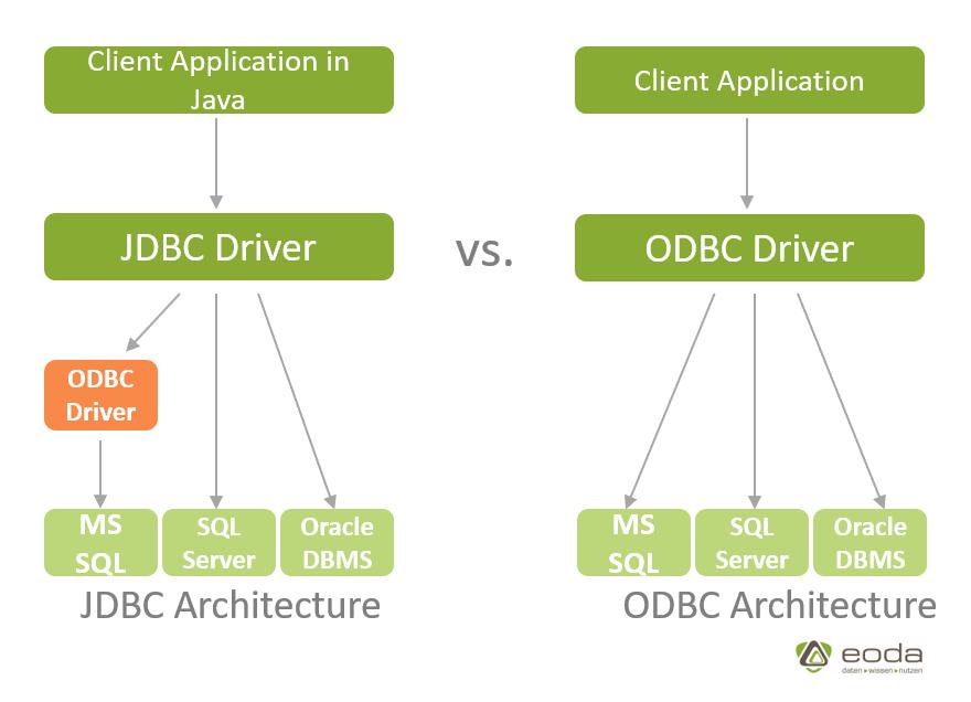 jdbc-odbc-architecture-eoda
