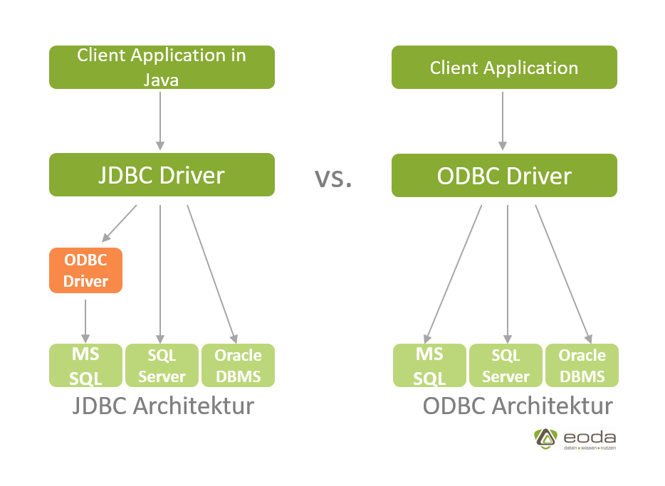 JDBC ODBC Architecture by eoda