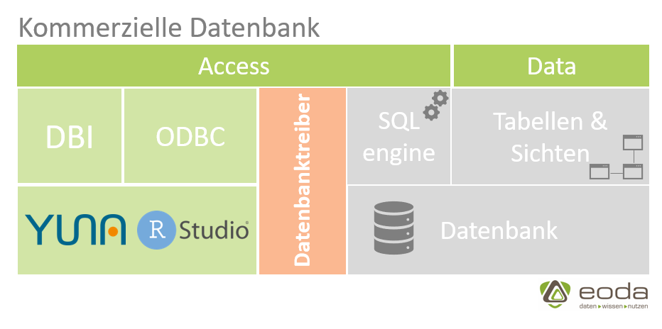 Datenbank Kommerziell