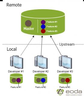 erzeugen-sync-local-branch
