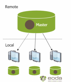 erzeugen-sync-remote-repository