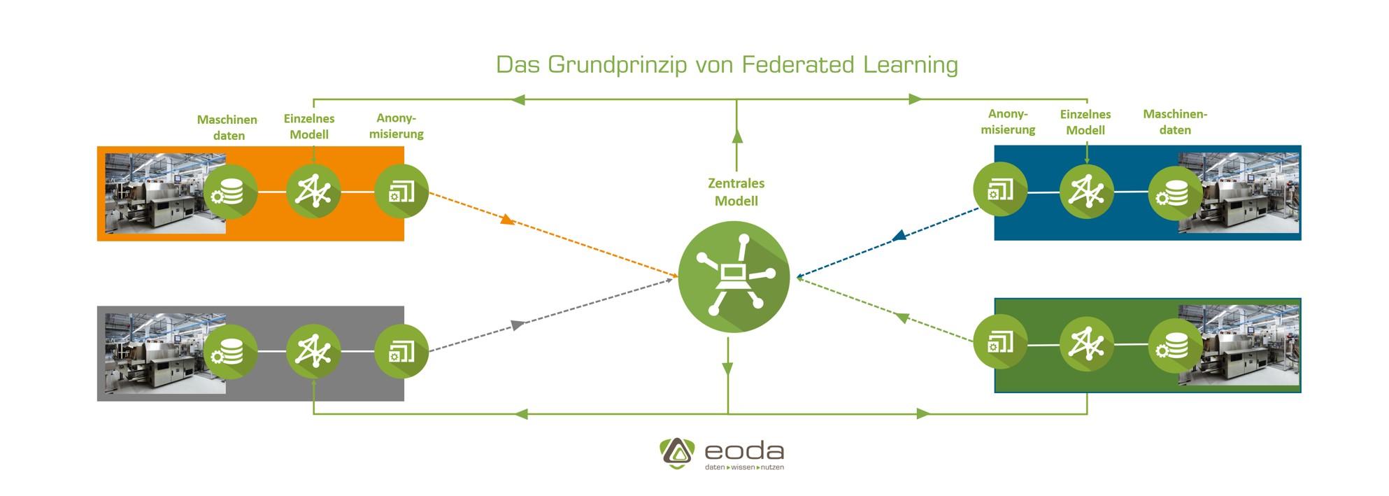 Grundprinzip Federated Learning