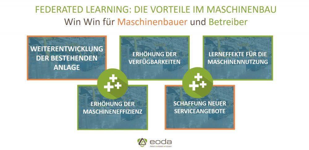 Vorteile von Federated Learning im Maschinenbau