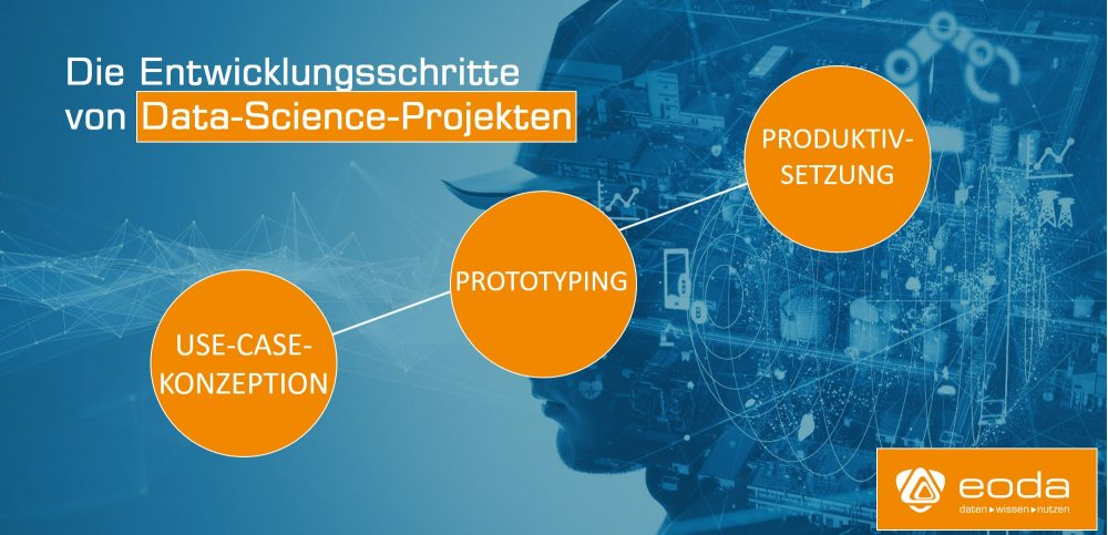Entwicklungsschritte-Data-Science-Projekte