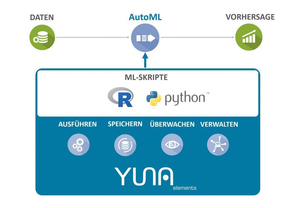 Infografik zu den Vorteilen von YUNA elements im Einsatzgebiet AutoML