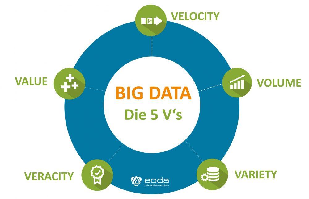 Die 5 Vs von Big Data im Überblick