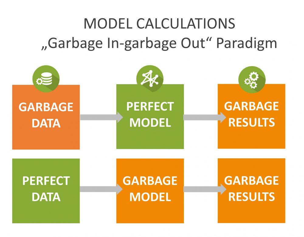 Garbage-in-garbage-out-paradigm-Data-Science