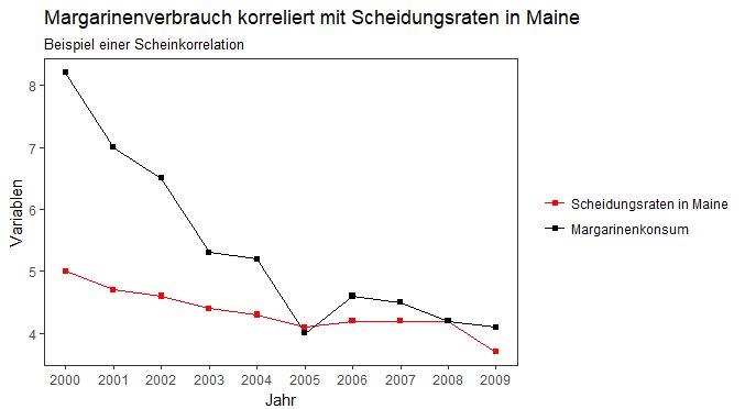 Vergleich von Scheidungsraten in Maine und dem Margarinenkonsum
