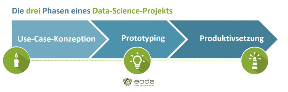 3 Phasen eines Data-Science-Projekts: Konzeption, Prototyping, Produktivsetzung
