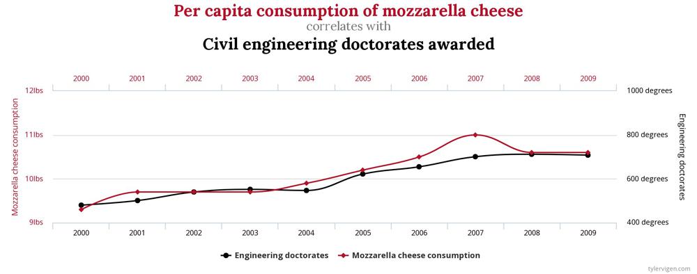 korrelation Mozarella Civin Engineering doctorates