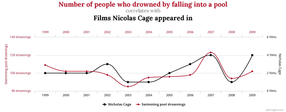 Korrelation Filme nicolas cage und Ertrunkene in Swimming Pools