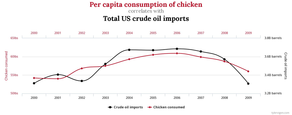 Korrelation US crude oil imports und Konsum Geflügel