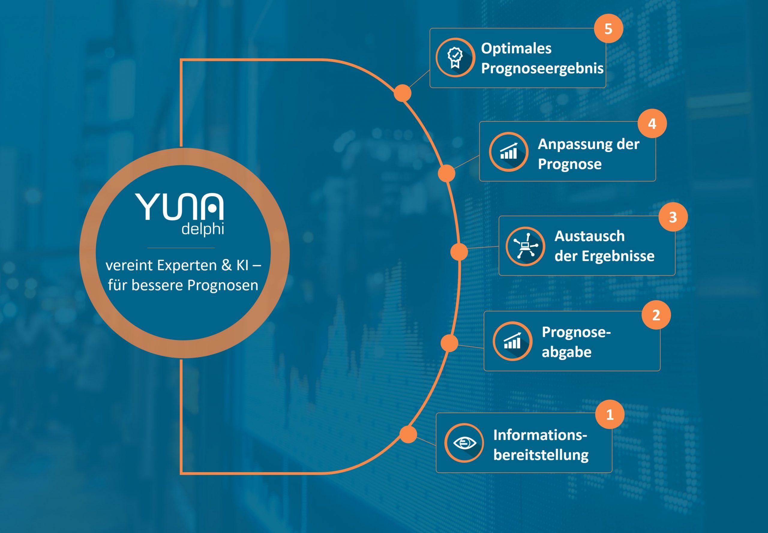 YUNA delphi Prozess von der Informationsbereitstellung bis zur besseren Prognose